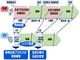 """AI×シミュレーション""で生産状況の変動を予測し、生産プロセスを最適化——NECと産総研が共同検証"