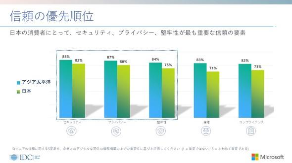 日本マイクロソフトによる意識調査