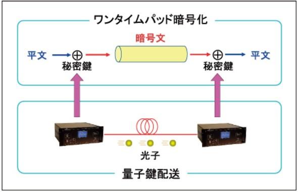 量子鍵配送の概要