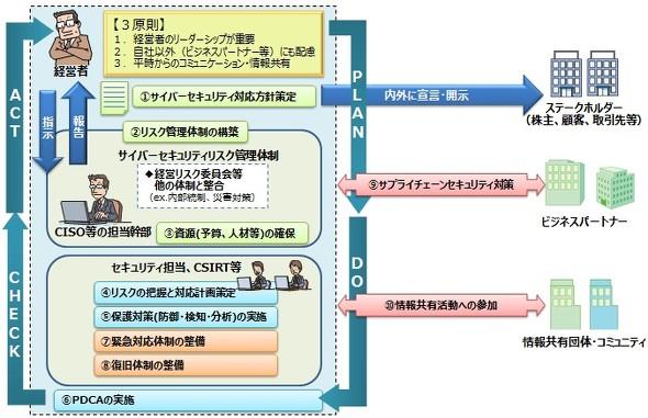 サイバーセキュリティ経営ガイドラインの概要