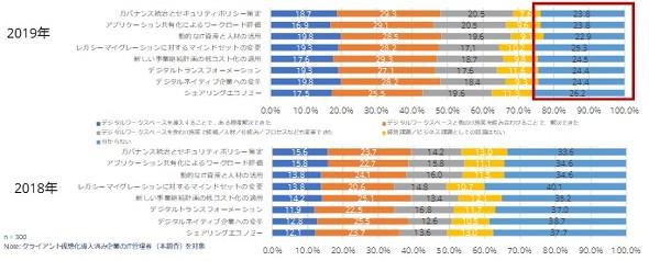 国内クライアント仮想化市場の動向に関するユーザー調査の分析結果より