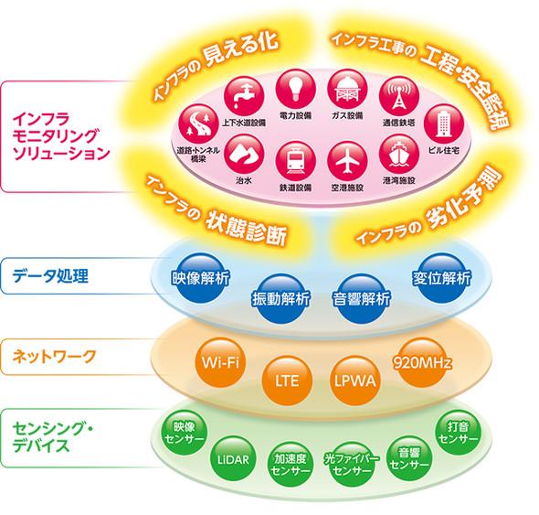 インフラモニタリングソリューション概念図