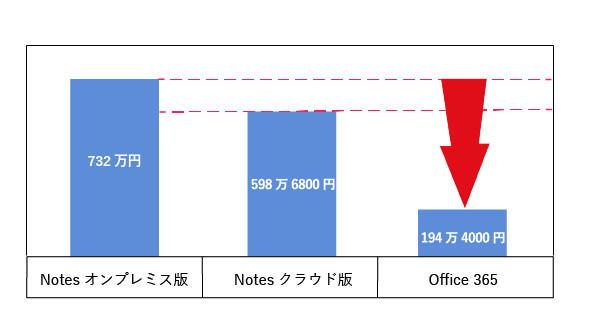 Notes/Office 365コスト比較(概算)