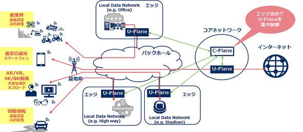 5G時代のコアネットワークの将来像