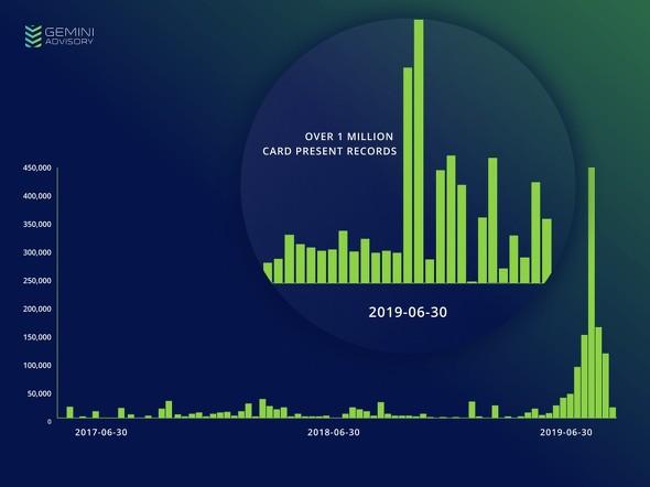 2019年6月から売りに出されるカード情報数が急増している