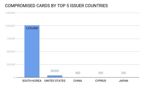 米国や日本などで発行されたカードの情報も販売されていた