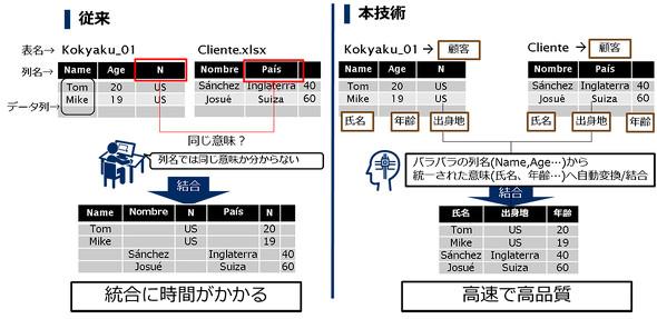 データ統合の自動化イメージ