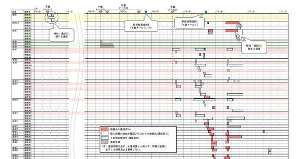 NISCによる調査報告書には、攻撃のタイミングと感染端末のチャートが図示されている