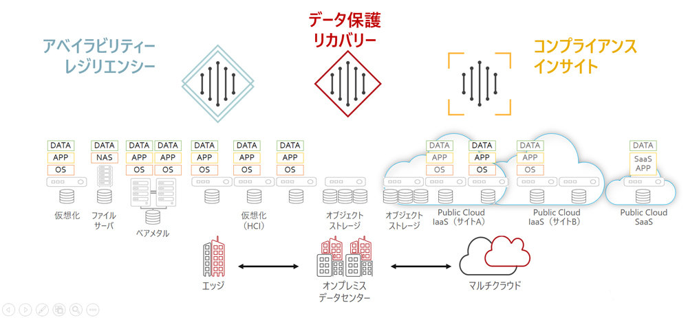「正しいクラウド時代のデータ保護」実現に向け、情シスがとるべき道筋とは?