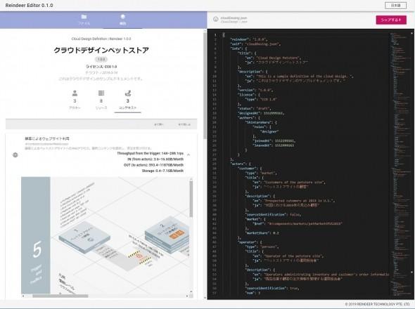 クラウドコンピューティングの調達情報を図表で可視化する