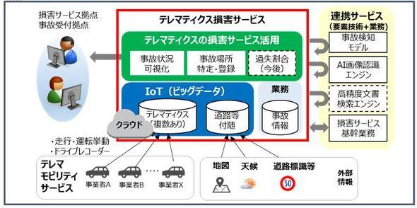 IoT社会におけるビッグデータの業務活用およびシステムアーキテクチャの構築
