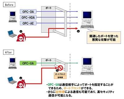 OPC-UAイメージ