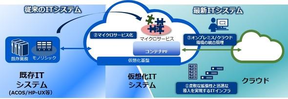 既存技術と最新技術を組み合わせ、ITシステム全体の効率化を支援する