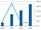 5Gネットワークインフラ市場は年平均73.7%で成長、2023年に4000億円規模へ——IDC予測