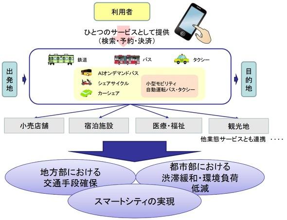 日本版MaaS