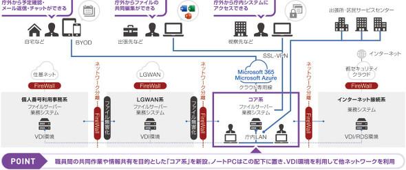 渋谷区のICT基盤概要図