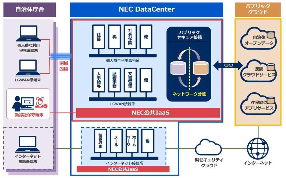 閉域環境とパブリッククラウドを連携、地方公共団体向け「NEC公共IaaS」 NEC