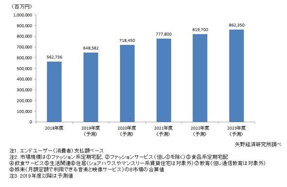 サブスクリプションサービス国内市場規模予測