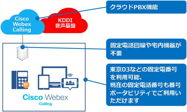 """CiscoのクラウドPBX×KDDI電話網""でテレワークを支援――KDDI、「Cisco Webex Calling」を提供開始"