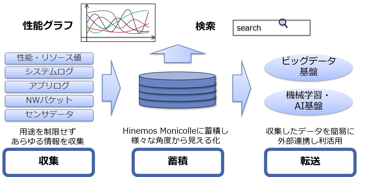 ハイブリッドクラウドに対応した監視収集ツール「Hinemos Monicolle」、NTTデータ先端技術が販売開始
