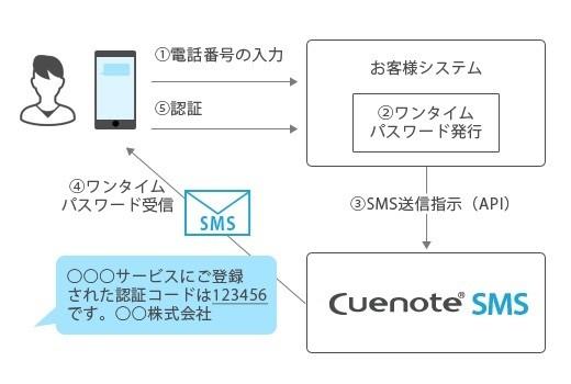 API連携