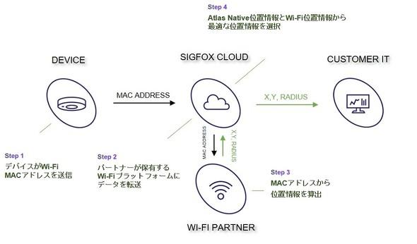 Atlas WiFi