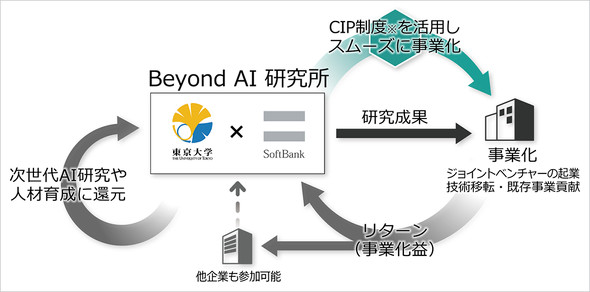 Beyond AI研究所