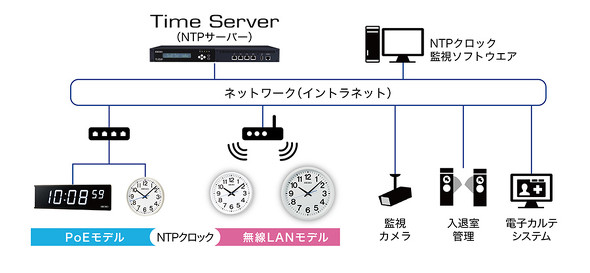 NTPクロック