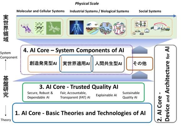 AI研究開発の全体構成図
