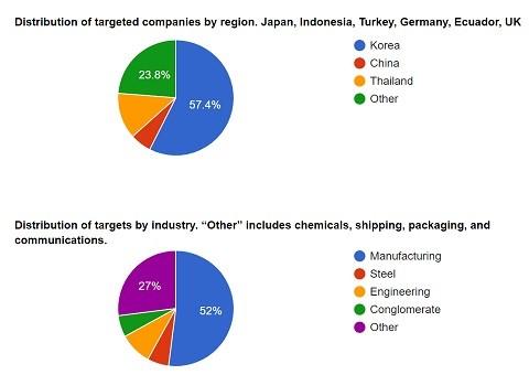 標的にされている国と業種