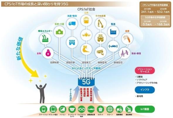5GとCPS/IoT社会のつながり
