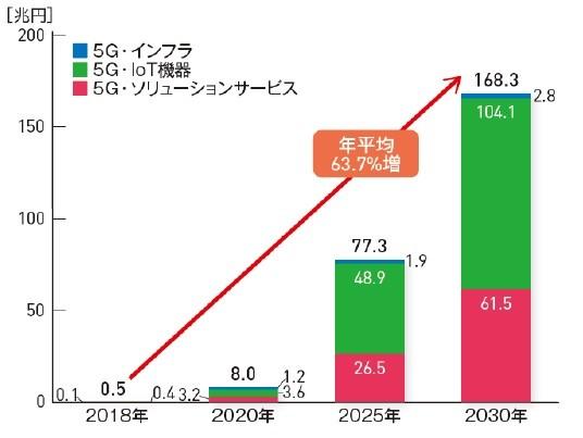 5G市場の世界需要額見通し