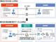 日本年金機構、財産調査務の電子化による業務効率化の検証を開始 預貯金照会の電子化サービス「pipitLINQ」を活用