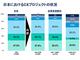 CXに取り組んでいる国内企業は17.4%、世界に後れる日本——ガートナー調べ