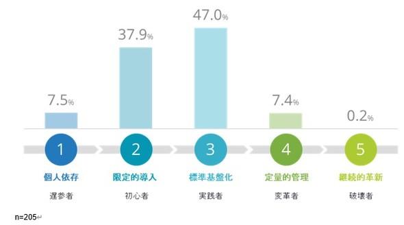 国内企業のAI活用成熟度ステージ分布