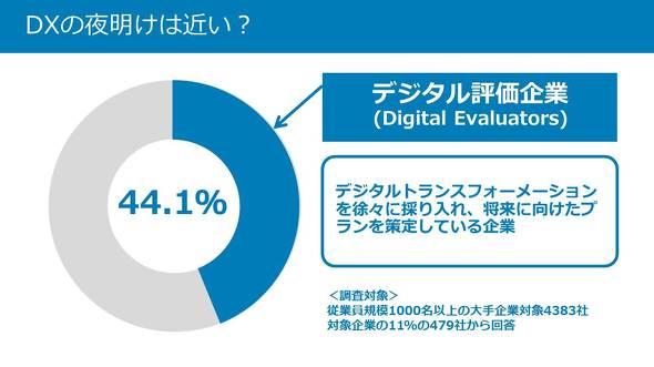 DX評価期に入った企業は全体の44.1%