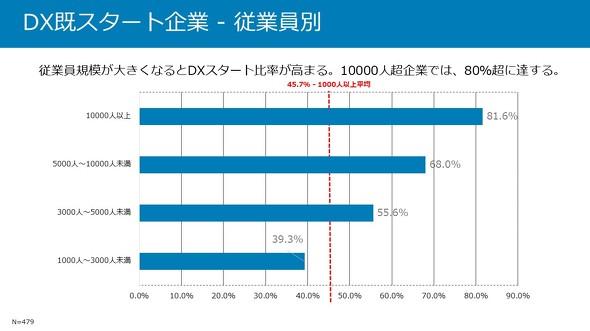 従業員規模とDXのスタート状況(出典:デル「DX動向調査」、以下同)