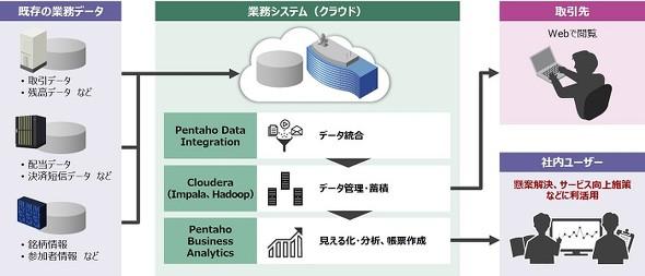 新データ利活用基盤の概要