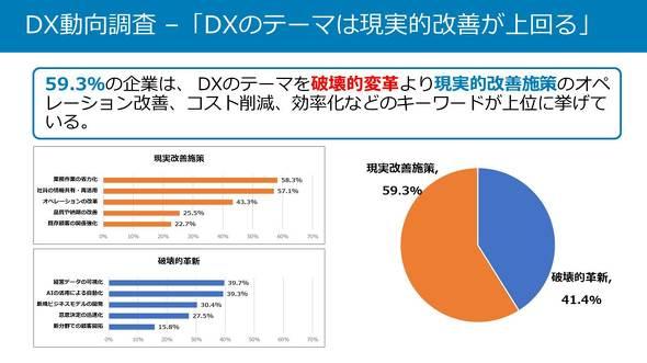 DXのテーマは「現実的改善」が過半を占める