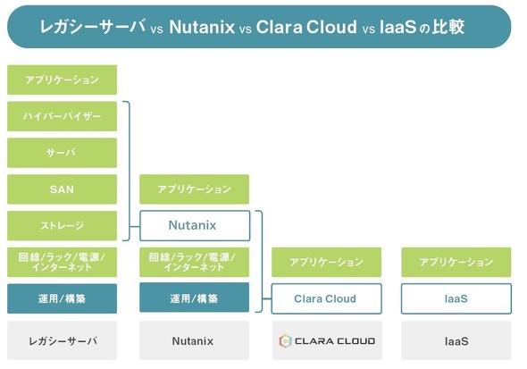 レガシーサーバとNutanix、Clara Cloud、一般的なIaaSの比較