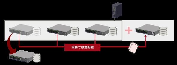 ETERNUS Data Services Platformデータ移行