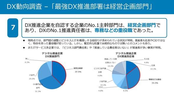 DX推進部門
