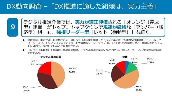 DX推進に適した企業は