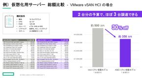 小規模サーバ、仮想化用サーバを想定した場合のコスト比較(HPE調べ)