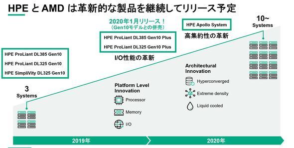 AMDとの強固なパートナーシップの下で製品ラインアップを拡充(出典:HPE)