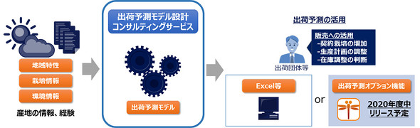 出荷予測モデルの活用イメージ