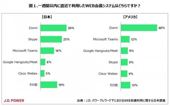 日米で利用されるWeb会議システム