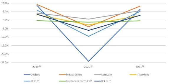 新型コロナウイルス感染症の影響を考慮した国内ICT市場の前年比成長率の予測アップデート