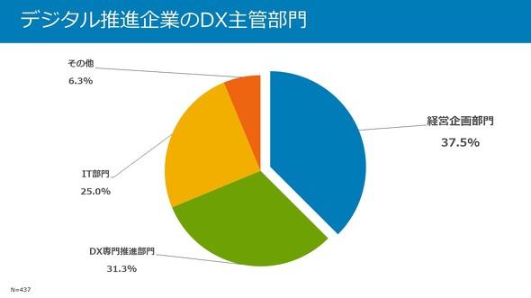 デジタル推進企業のDX主管部門